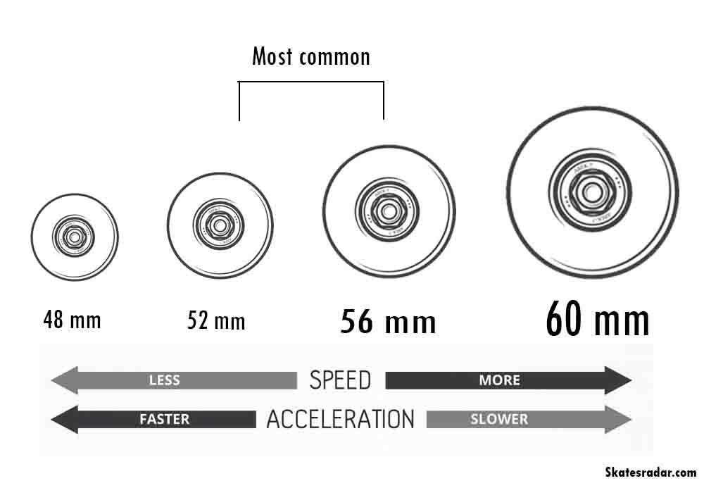 choose skateboard wheels